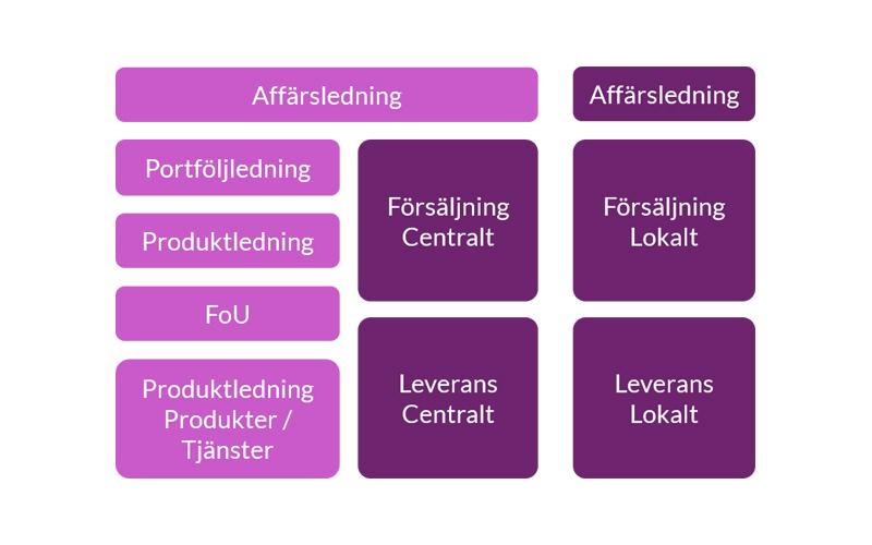 Typiska funktioner i en tjänsteorganisation